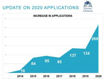 Jóvenes Adelante Applications Soar